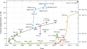 grafico temperatura critica superconductores
