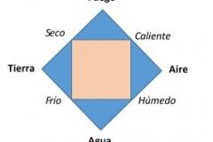 los cuatro elementos
